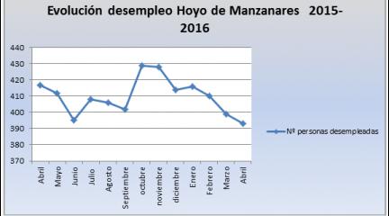 El número de desempleados en Hoyo de Manzanares baja a niveles de 2010