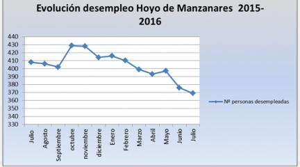 Hoyo de Manzanares registra los mejores datos de paro desde hace 6 años