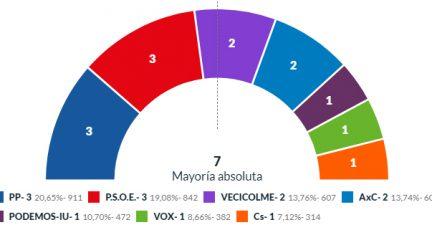 Los pactos a cuatro bandas decidirán la Alcaldía de Colmenarejo tras el empate entre PP y PSOE