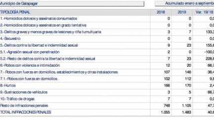Galapagar, el municipio de la región donde más ha aumentado la delincuencia en lo que va de año