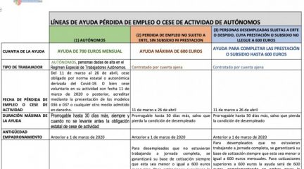 Robledo aprueba un Plan de Contingencia dotado con 155.000 euros para hacer frente al impacto económico y social por el Covid-19