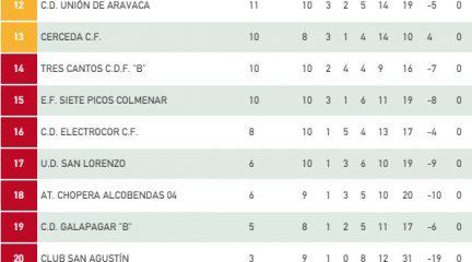El Cerceda remonta el derbi de Primera ante el Galapagar B (4-1) y la Gimnástica de Colmenarejo pierde el coliderato de Segunda
