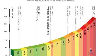 San Lorenzo de El Escorial y Galapagar acogen este domingo la etapa decisiva de la Vuelta a Madrid sub-23